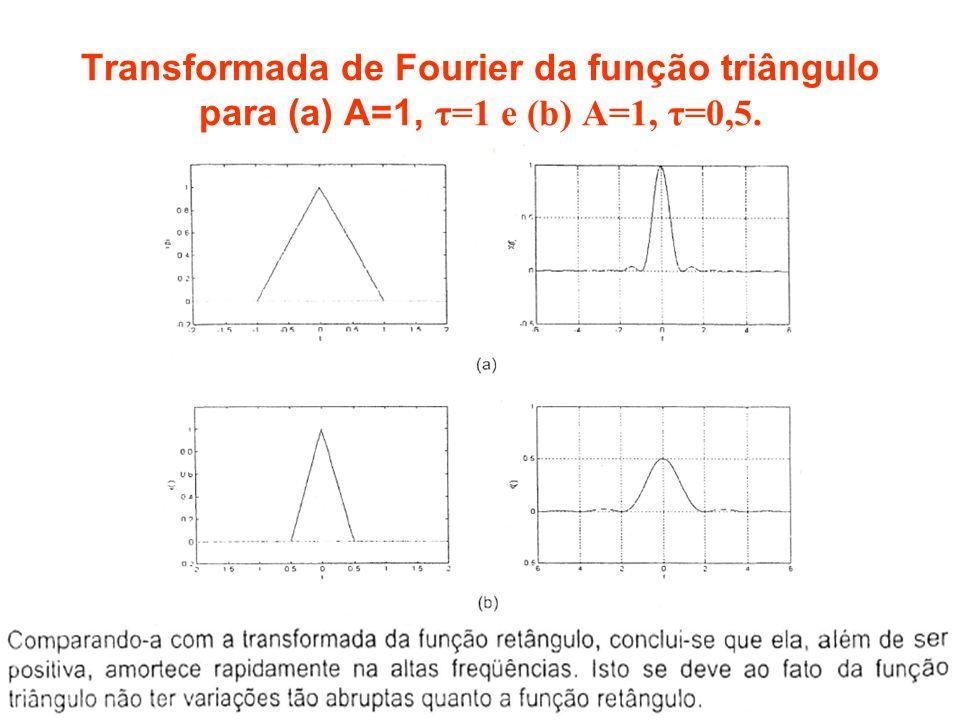 Transformada de Fourier da função triângulo para (a) A=1, τ=1 e (b) A=1, τ=0,5.
