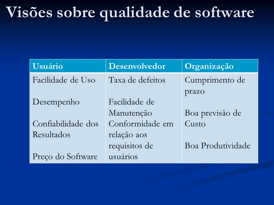 Visões sobre qualidade de software