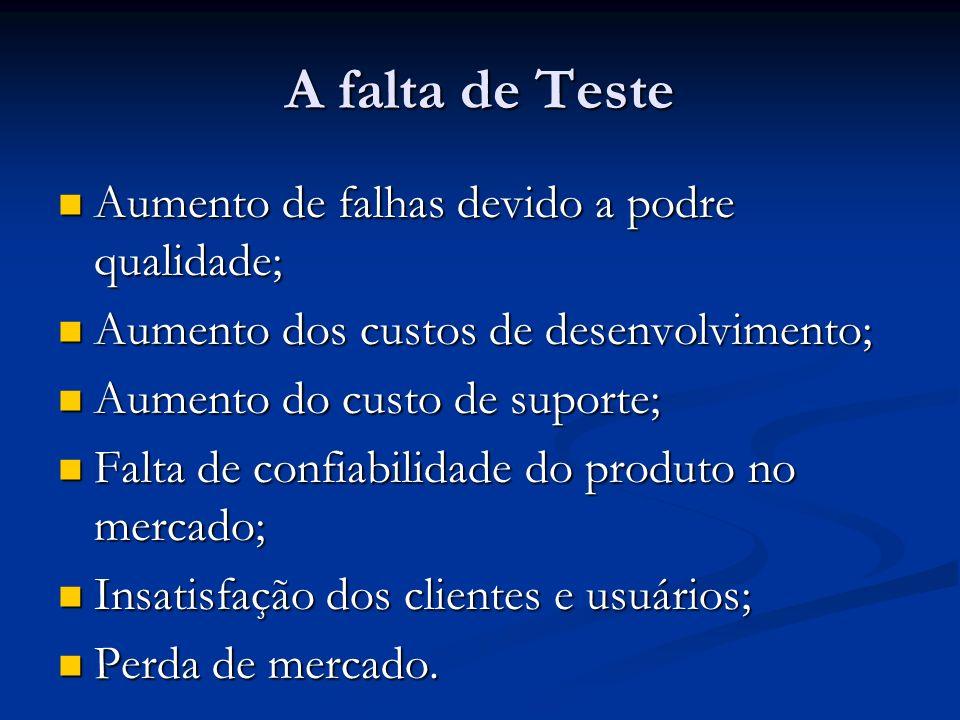 A falta de Teste Aumento de falhas devido a podre qualidade;