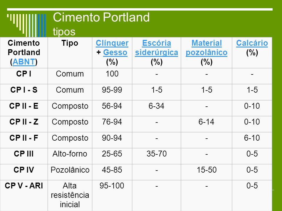 Cimento Portland tipos