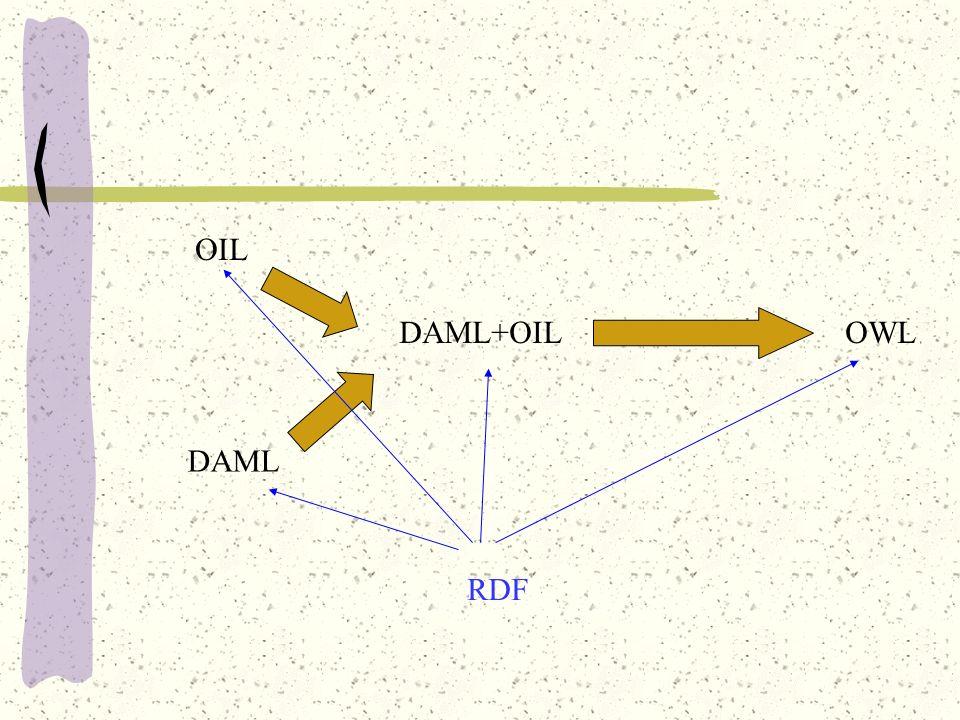 OIL DAML DAML+OIL OWL RDF