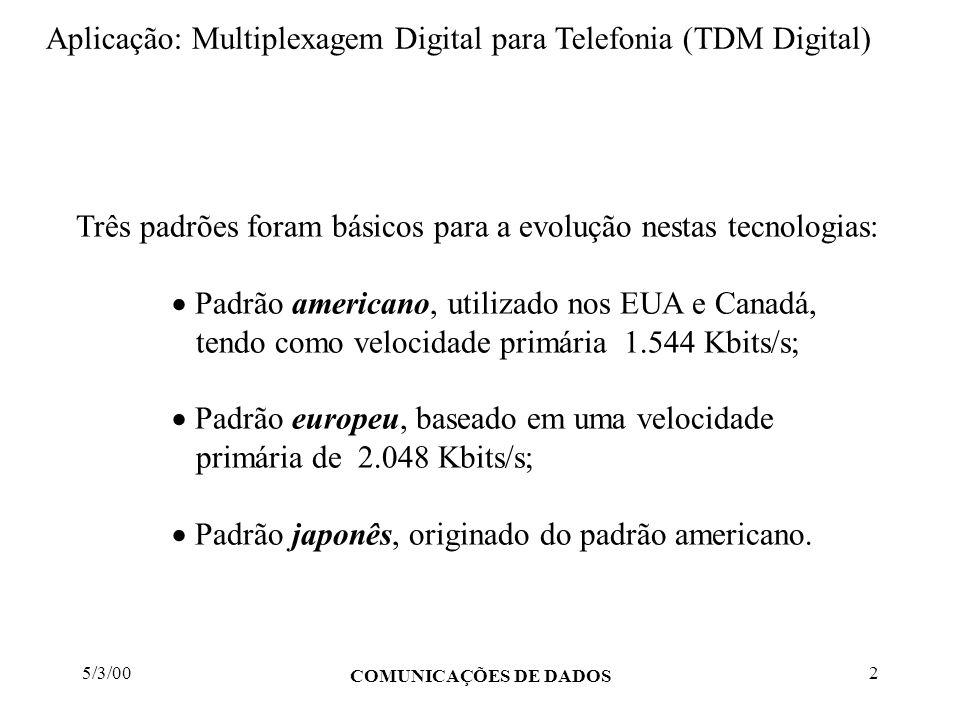 Aplicação: Multiplexagem Digital para Telefonia (TDM Digital)