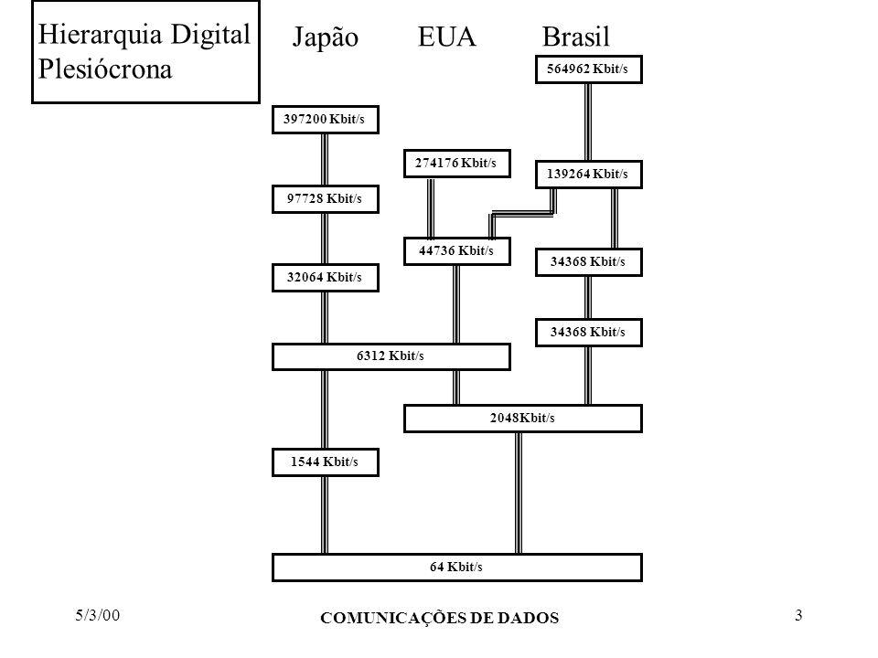 Hierarquia Digital Japão EUA Brasil Plesiócrona 5/3/00