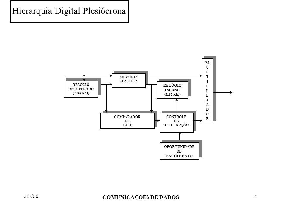 Hierarquia Digital Plesiócrona