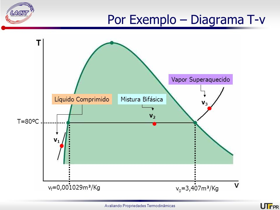 Por Exemplo – Diagrama T-v