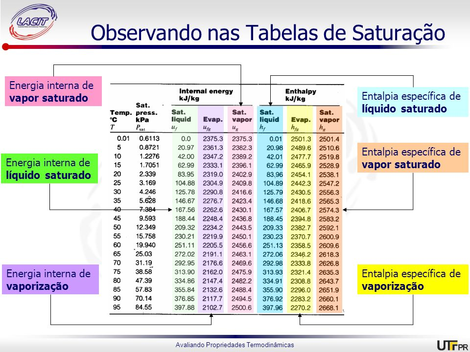 Observando nas Tabelas de Saturação
