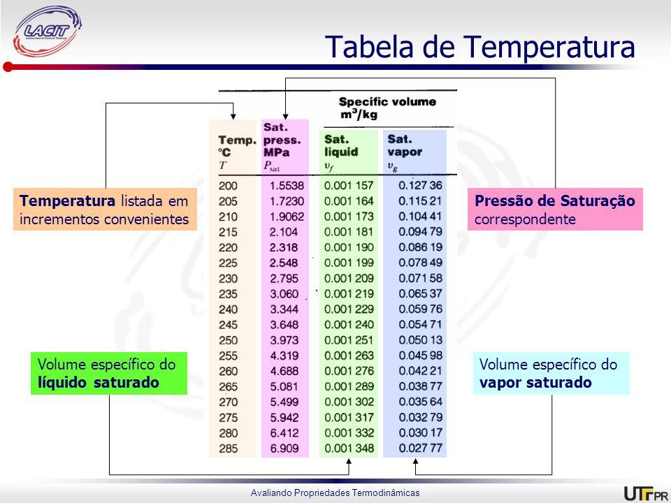 Tabela de Temperatura Temperatura listada em incrementos convenientes