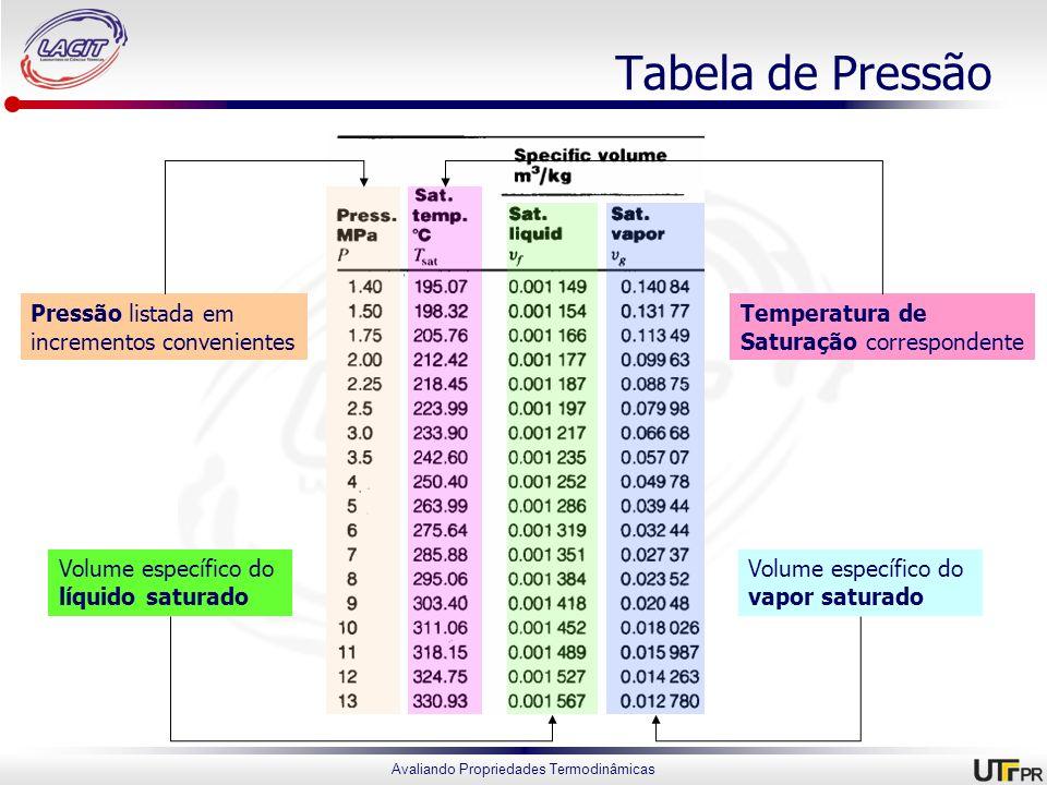 Tabela de Pressão Pressão listada em incrementos convenientes
