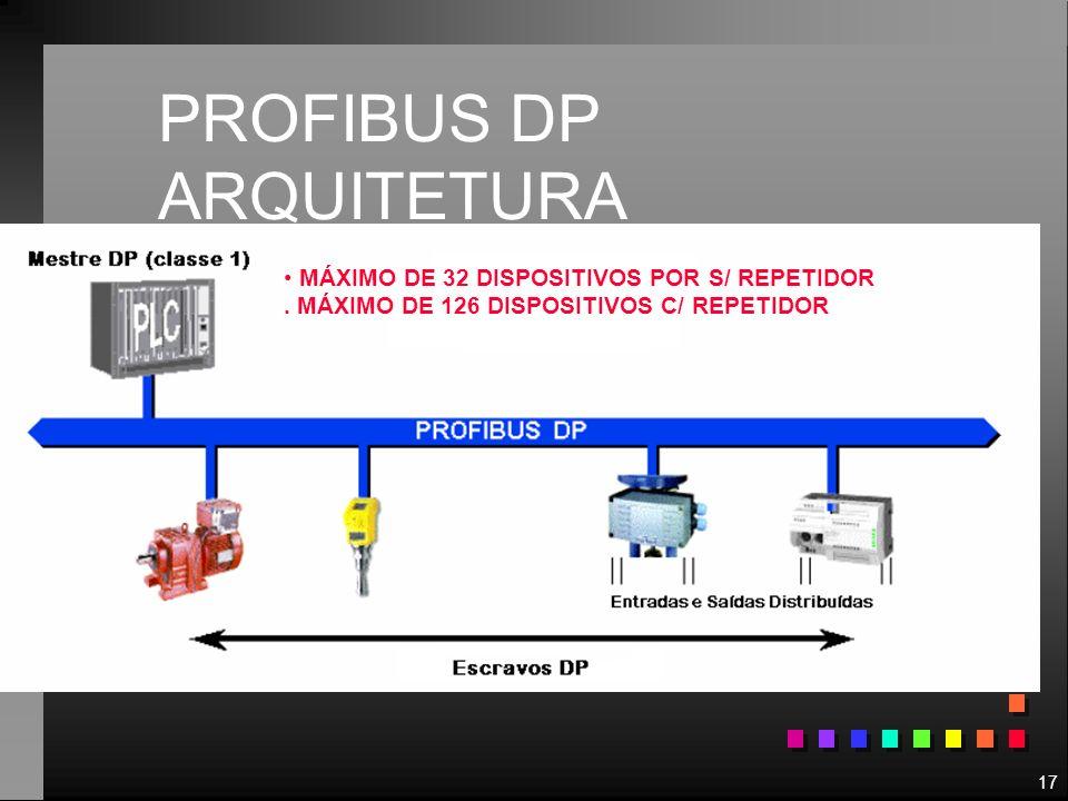 PROFIBUS DP ARQUITETURA