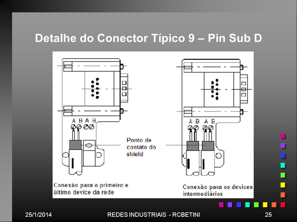 Detalhe do Conector Típico 9 – Pin Sub D
