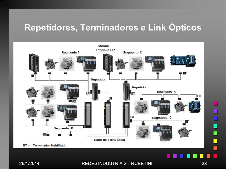 Repetidores, Terminadores e Link Ópticos