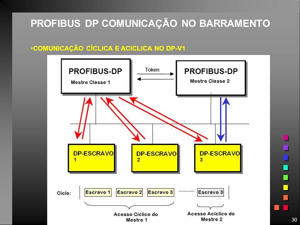 PROFIBUS DP COMUNICAÇÃO NO BARRAMENTO