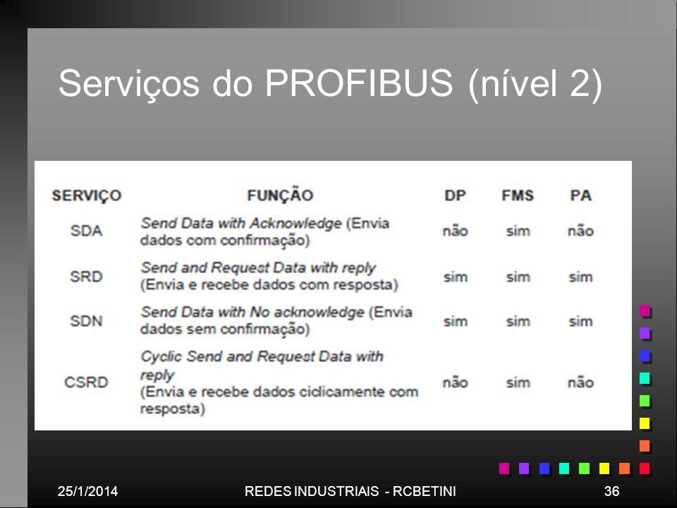 Serviços do PROFIBUS (nível 2)