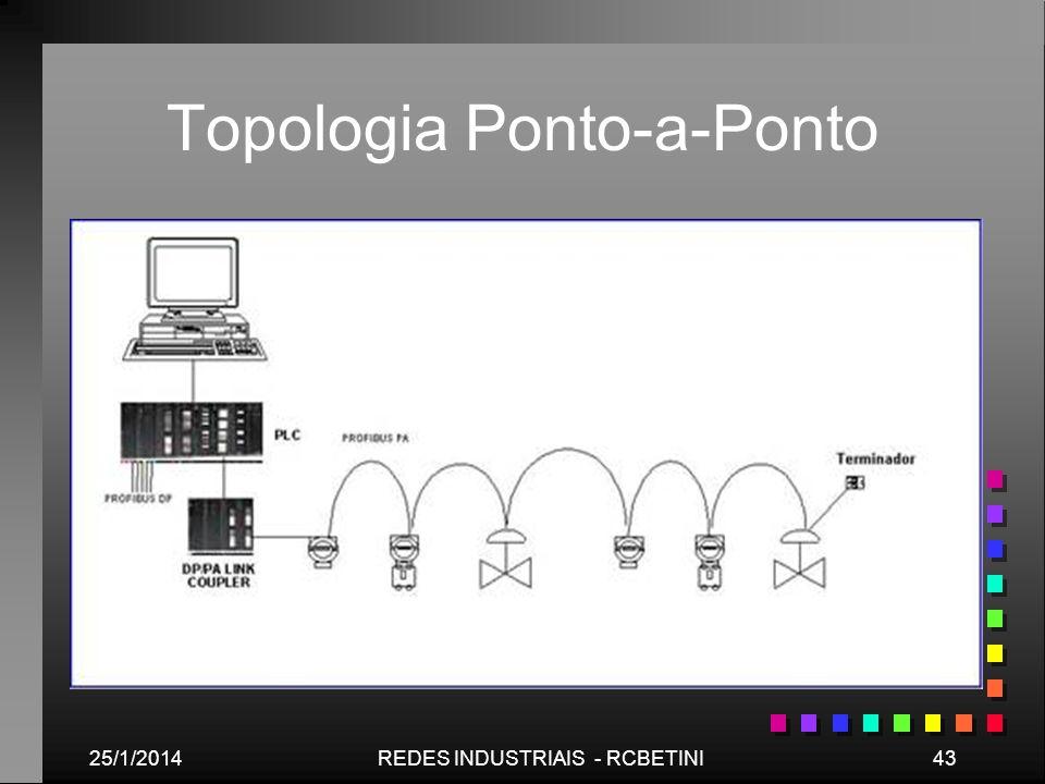 Topologia Ponto-a-Ponto