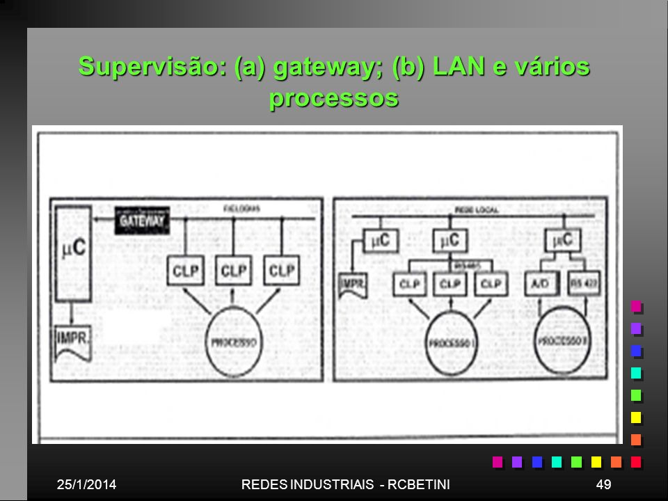 Supervisão: (a) gateway; (b) LAN e vários processos