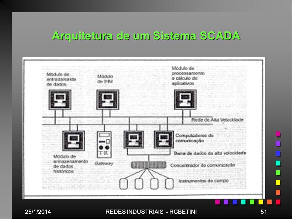 Arquitetura de um Sistema SCADA