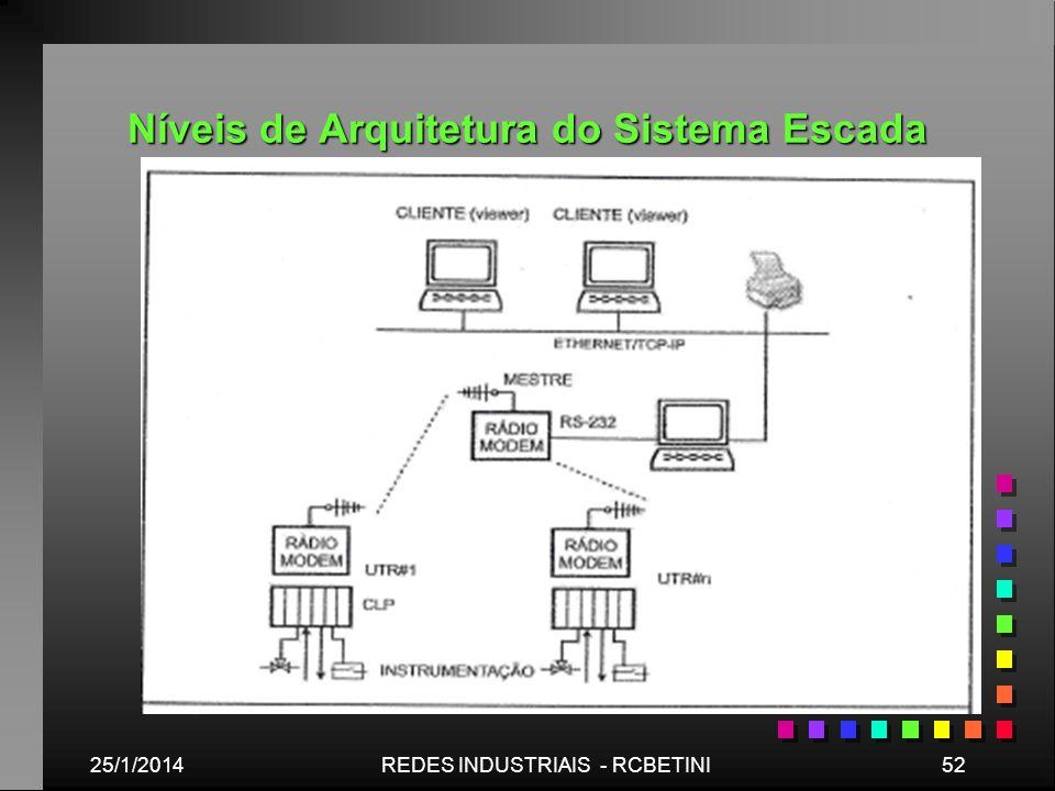 Níveis de Arquitetura do Sistema Escada