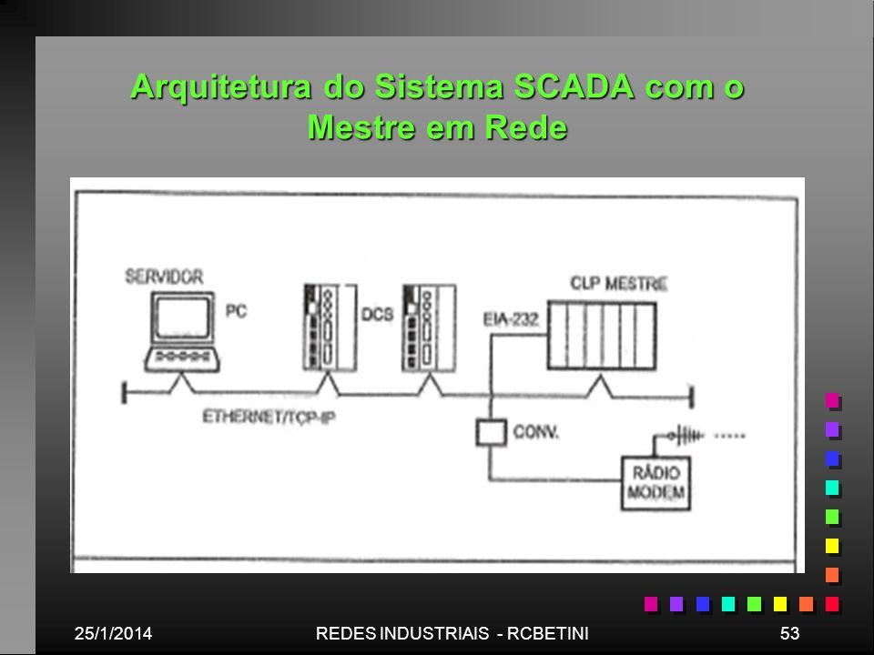Arquitetura do Sistema SCADA com o Mestre em Rede