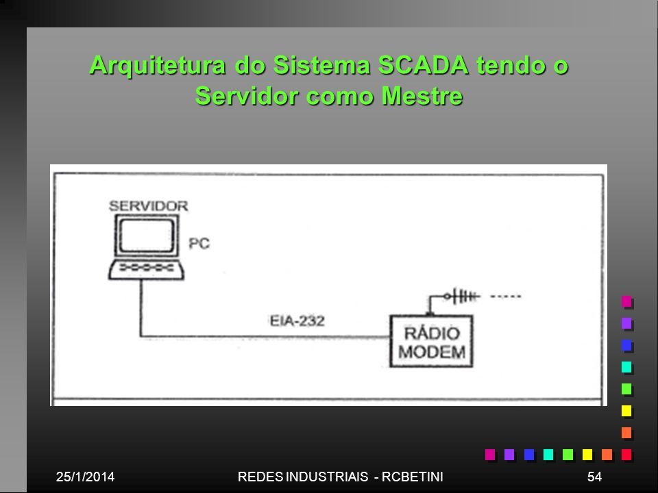 Arquitetura do Sistema SCADA tendo o Servidor como Mestre