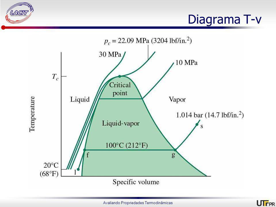 Diagrama T-v
