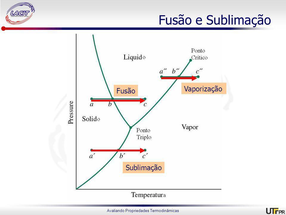 Fusão e Sublimação Vaporização Fusão Sublimação