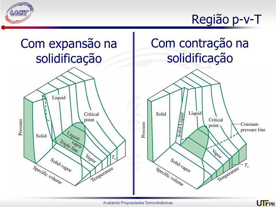 Região p-v-T Com expansão na solidificação Com contração na solidificação