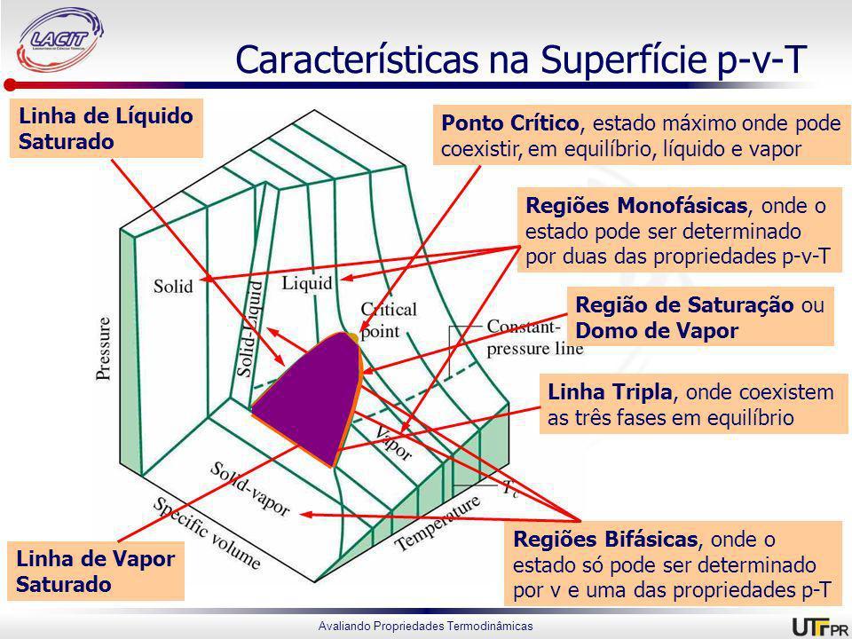 Características na Superfície p-v-T