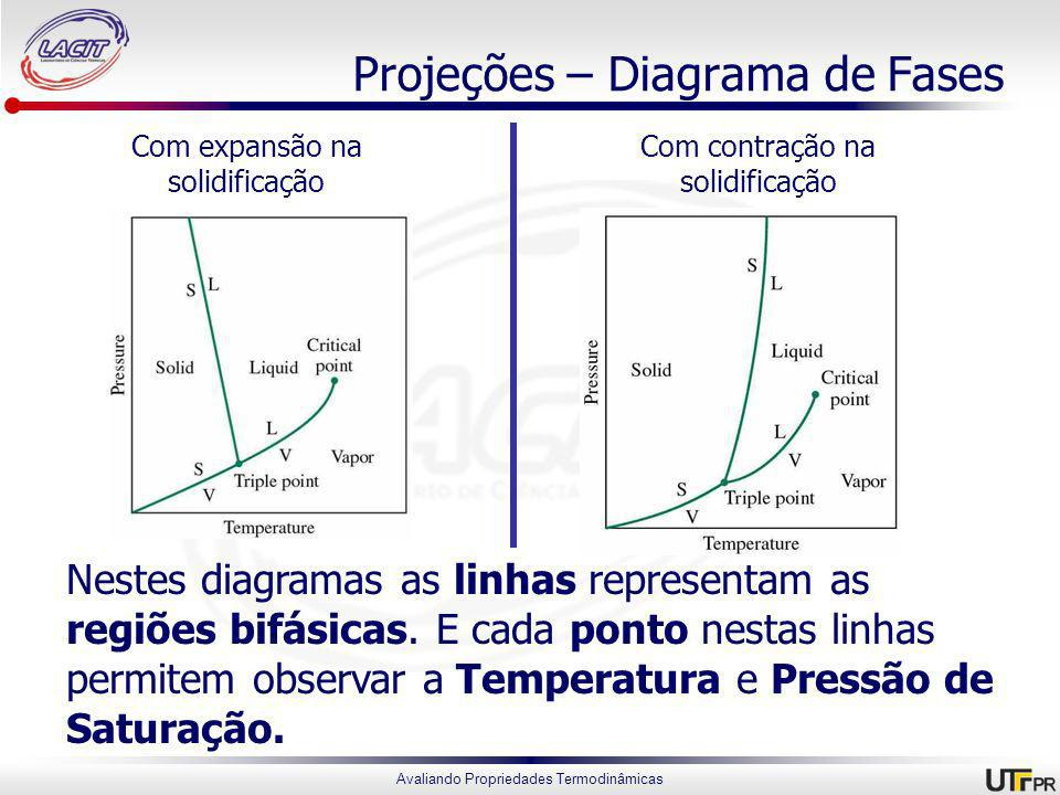 Projeções – Diagrama de Fases