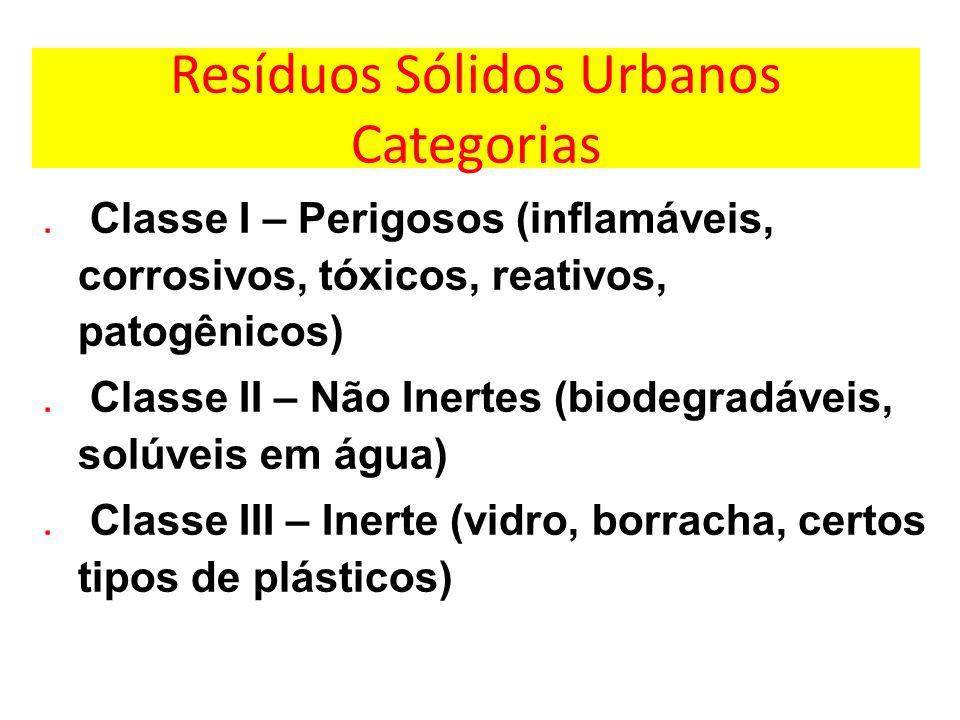Resíduos Sólidos Urbanos Categorias