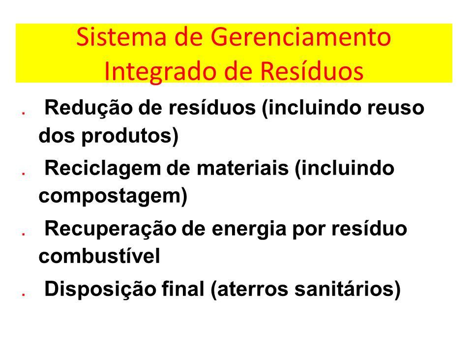 Sistema de Gerenciamento Integrado de Resíduos