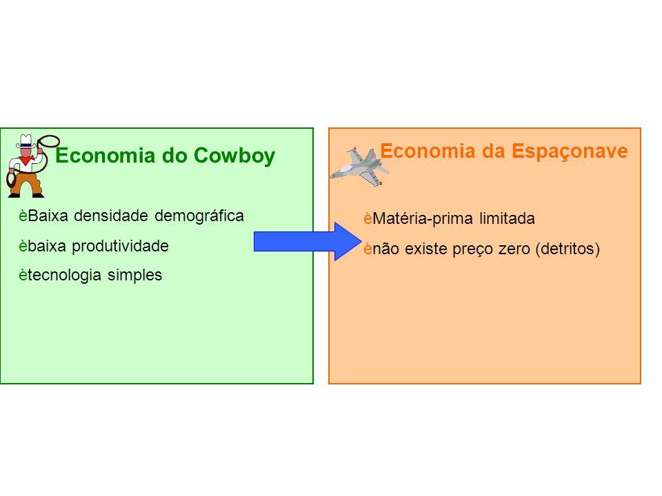 Economia do Cowboy Economia da Espaçonave Baixa densidade demográfica
