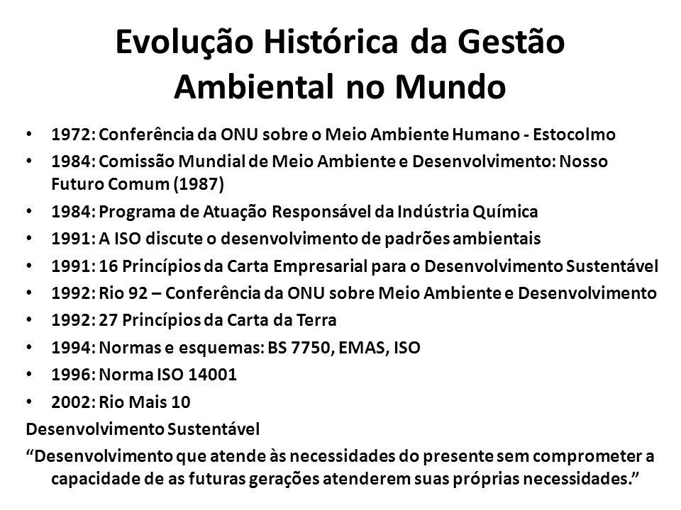 Evolução Histórica da Gestão Ambiental no Mundo
