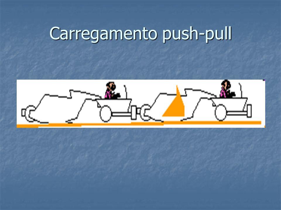Carregamento push-pull