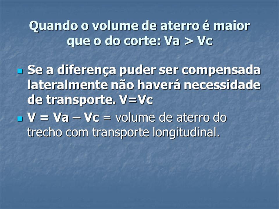 Quando o volume de aterro é maior que o do corte: Va > Vc