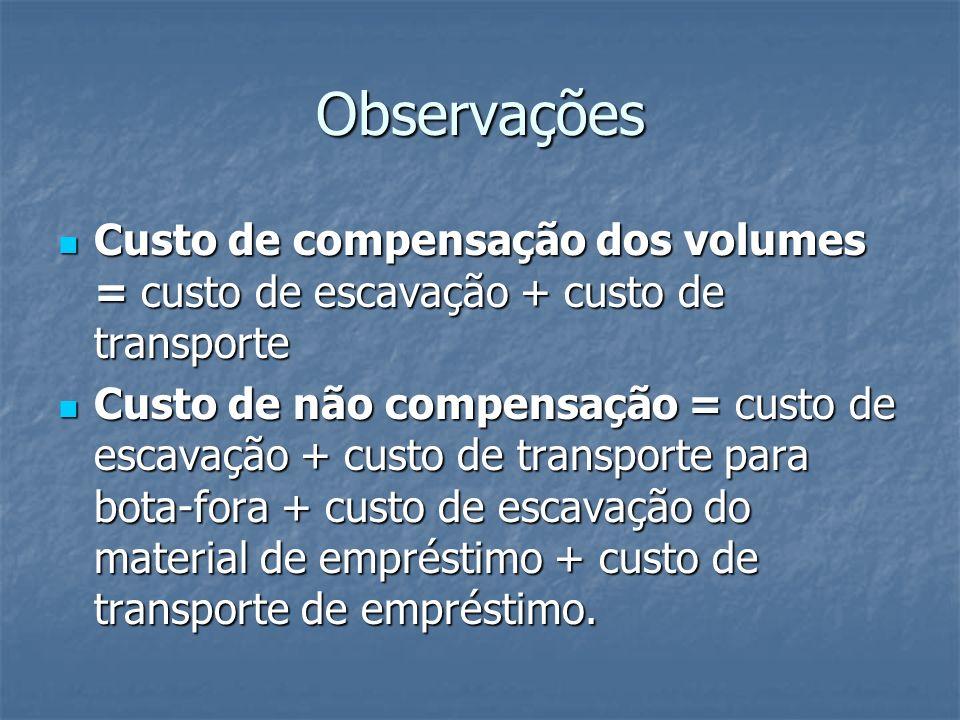 Observações Custo de compensação dos volumes = custo de escavação + custo de transporte.