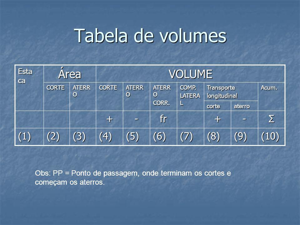 Tabela de volumes Área VOLUME + - fr Σ (1) (2) (3) (4) (5) (6) (7) (8)
