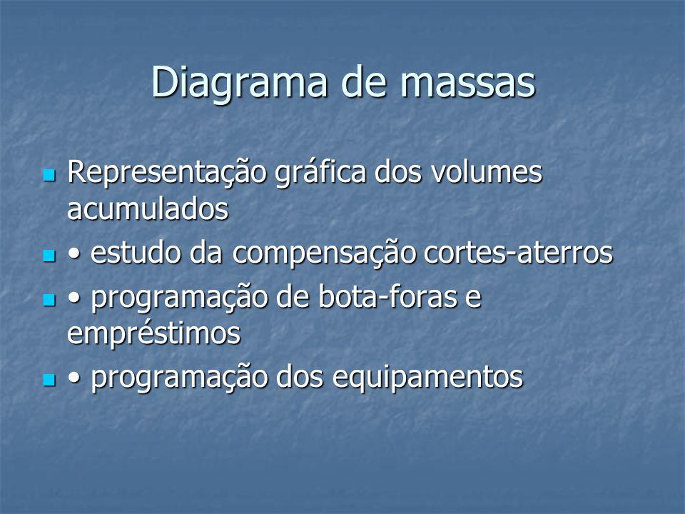 Diagrama de massas Representação gráfica dos volumes acumulados