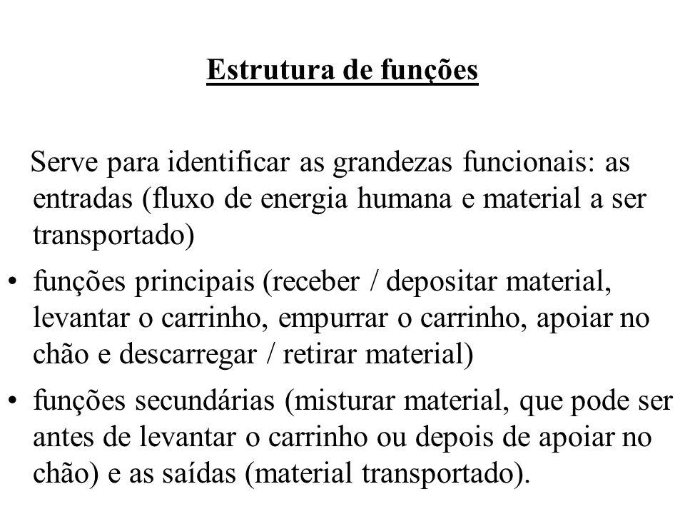 Estrutura de funções Serve para identificar as grandezas funcionais: as entradas (fluxo de energia humana e material a ser transportado)