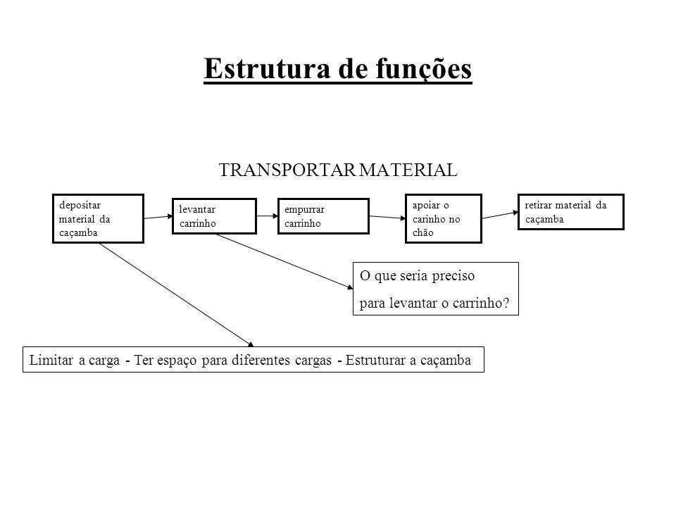 Estrutura de funções TRANSPORTAR MATERIAL O que seria preciso