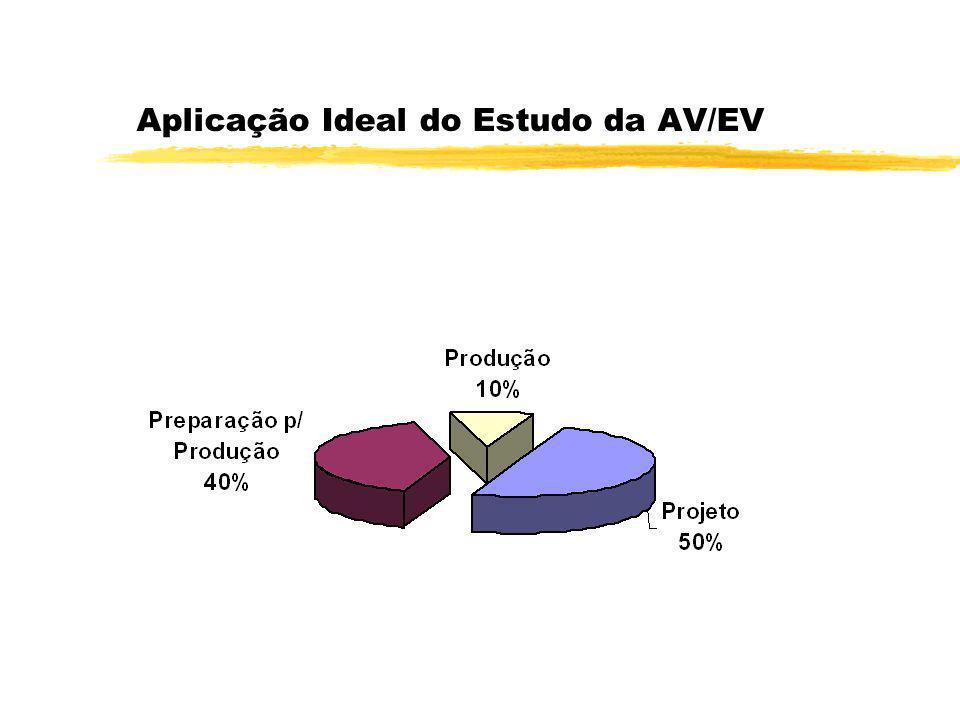 Aplicação Ideal do Estudo da AV/EV