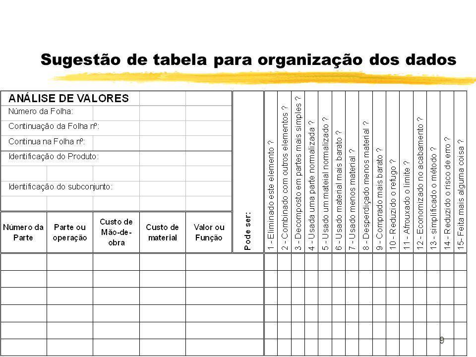 Sugestão de tabela para organização dos dados