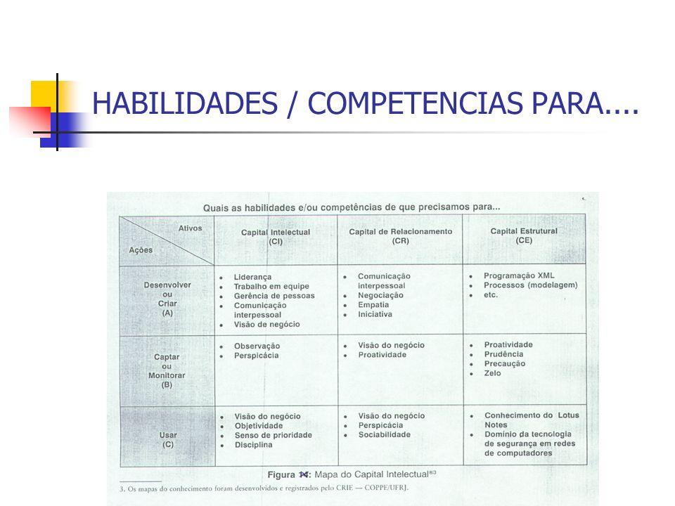 HABILIDADES / COMPETENCIAS PARA....