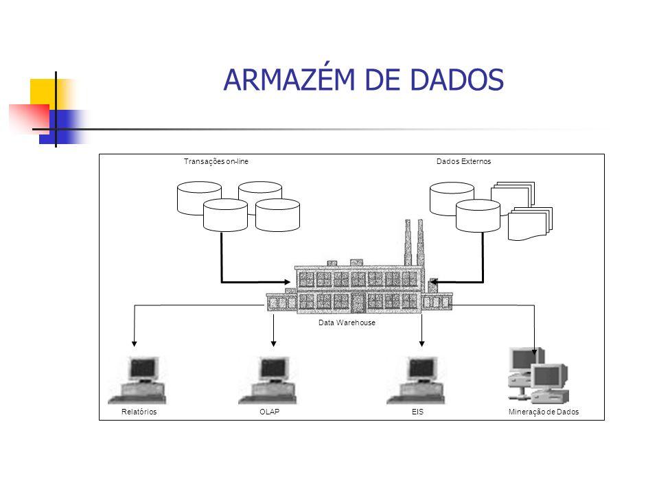ARMAZÉM DE DADOS Relatórios Dados Externos Transações on-line