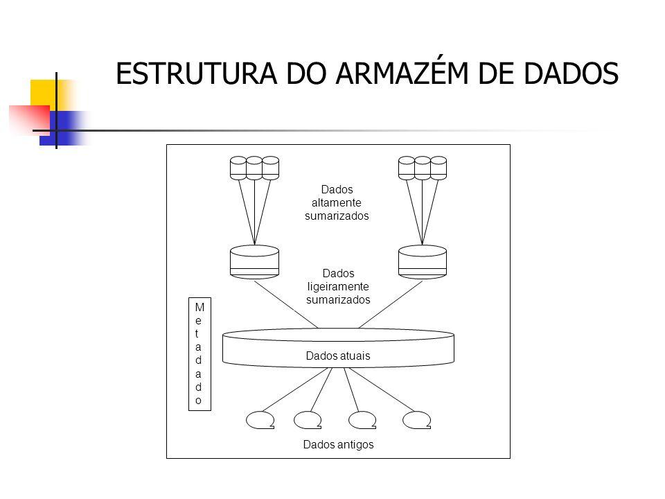 ESTRUTURA DO ARMAZÉM DE DADOS