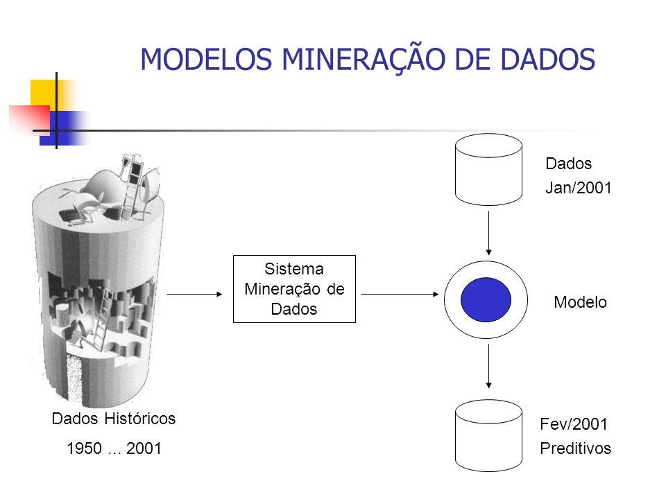 MODELOS MINERAÇÃO DE DADOS