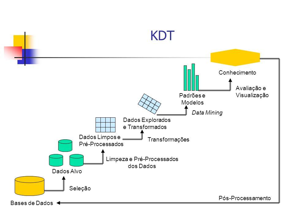 Limpeza e Pré-Processados dos Dados