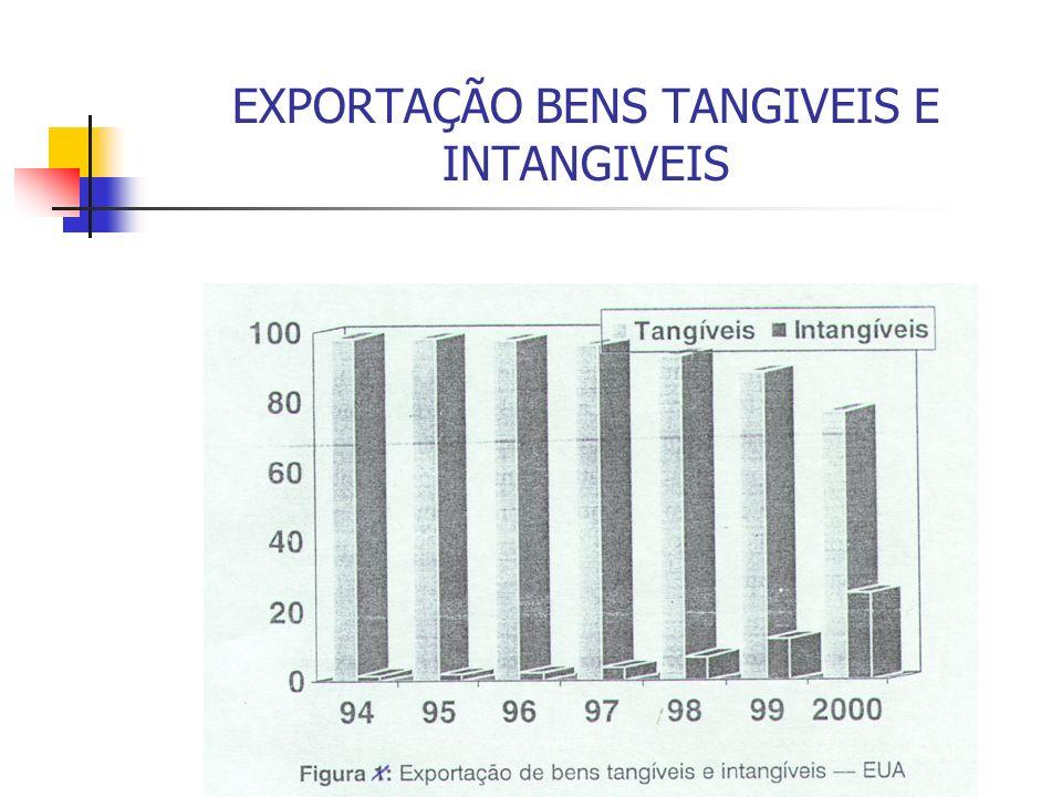 EXPORTAÇÃO BENS TANGIVEIS E INTANGIVEIS