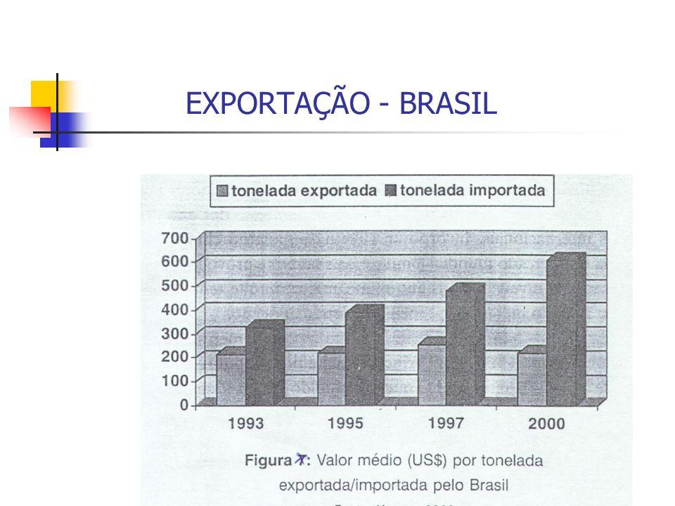 EXPORTAÇÃO - BRASIL