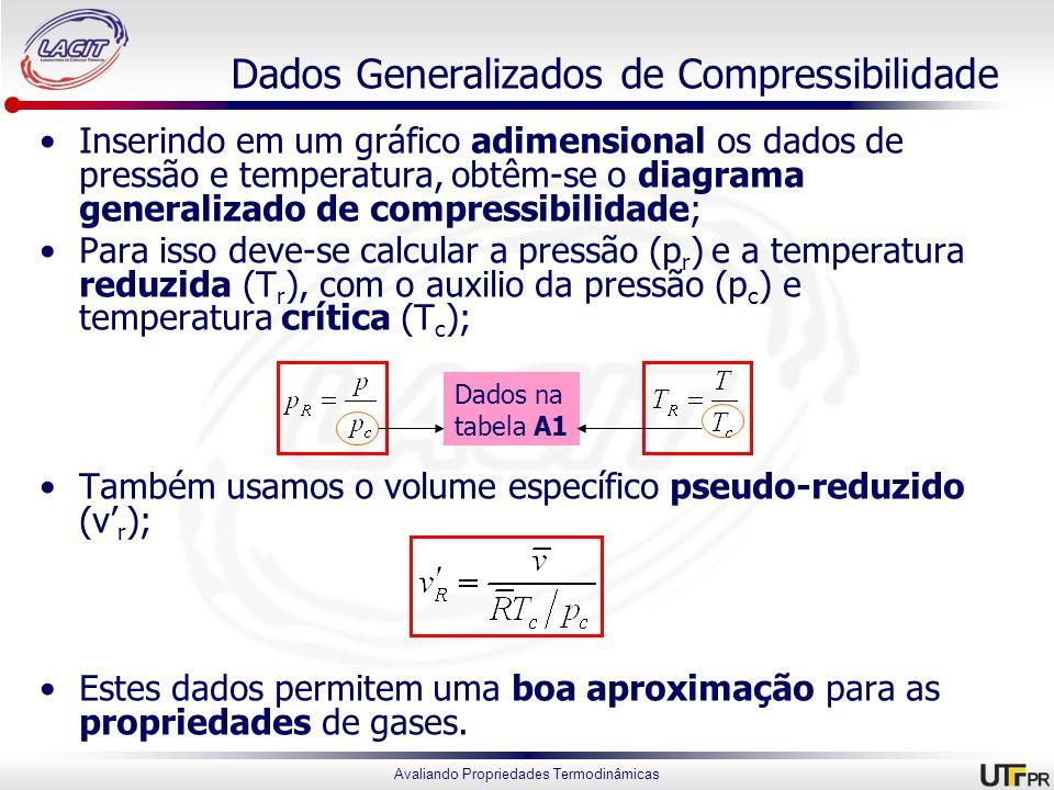 Dados Generalizados de Compressibilidade