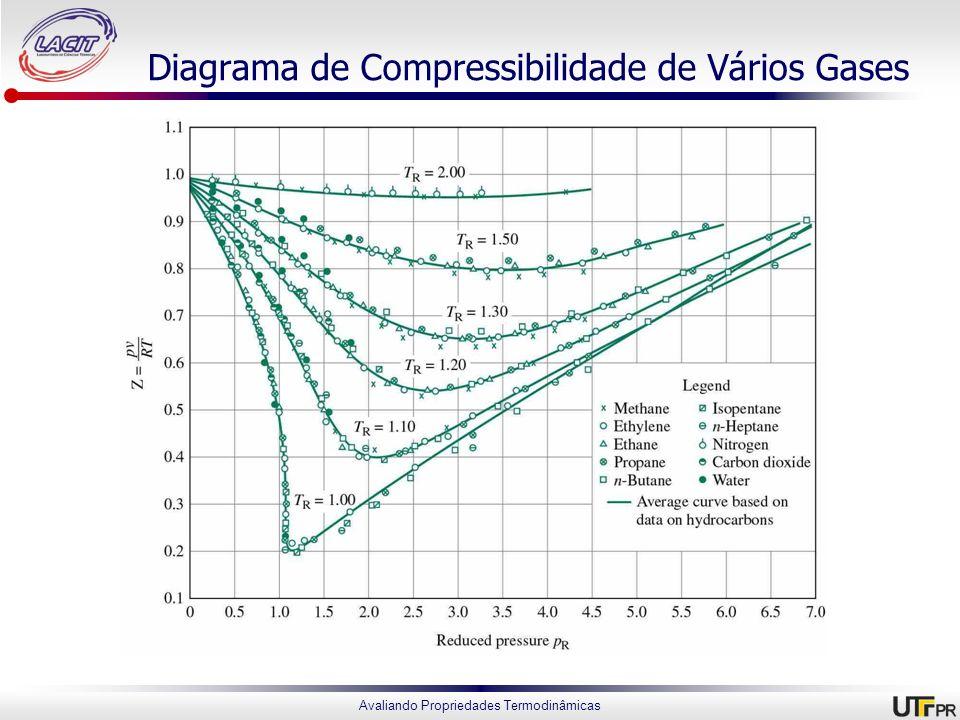 Diagrama de Compressibilidade de Vários Gases